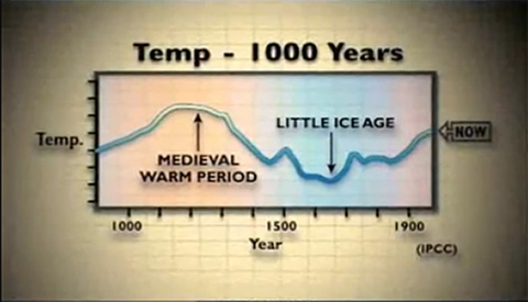 Temp - 1000 Years (IPCC)