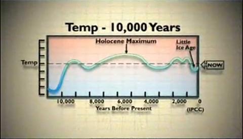 Temp - 10,000 Years (IPCC)