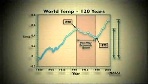 World Temp - 120 Years (NASA)