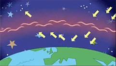 温室効果の仕組み3